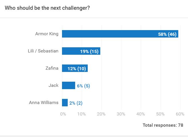 Tekken Raven poll 3.PNG